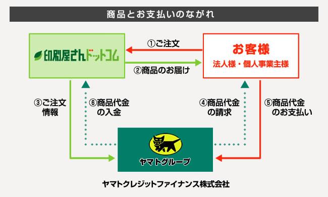 口座自動振替サービス(クロネコ...